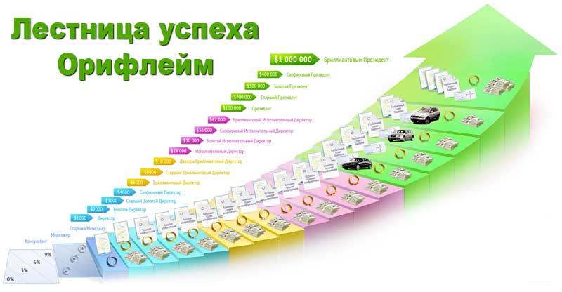 Бизнес план успеха орифлейм разведение червя бизнес план