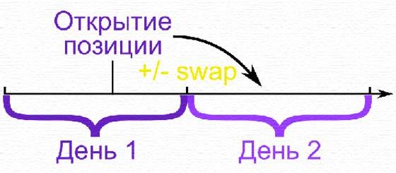 график 3 что такое средства в форексе