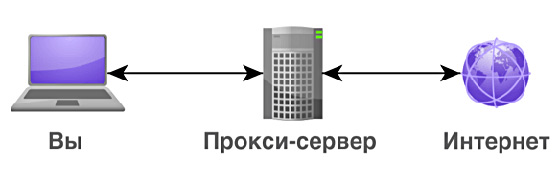 Обход по прокси серверу