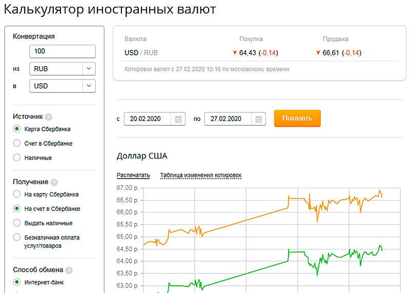 Динамика курса доллара США Сбербанка России